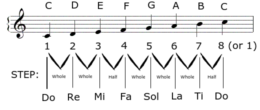 Piano : piano chords number system Piano Chords Number System and Piano Chordsu201a Piano Chords ...